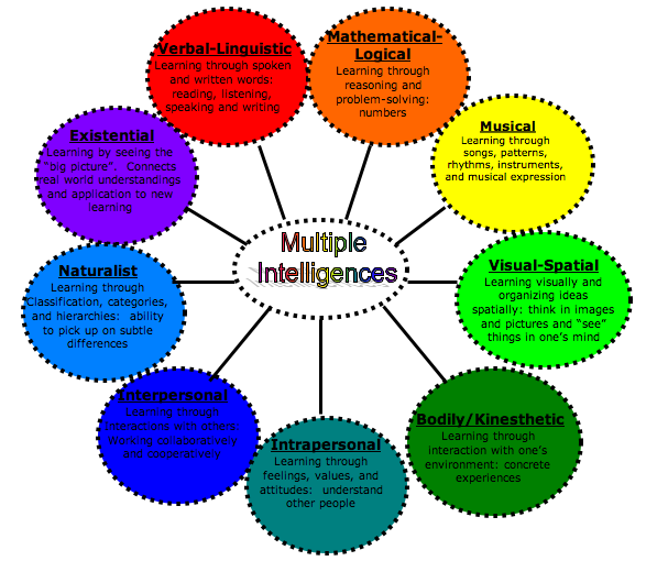 9-intelligences-with-descriptions